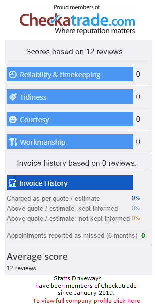 Checkatrade Rating for StaffsDriveways